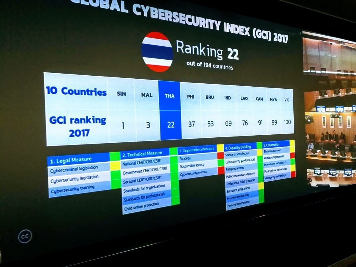 Building ASEAN Banking Cybersecurity resilience