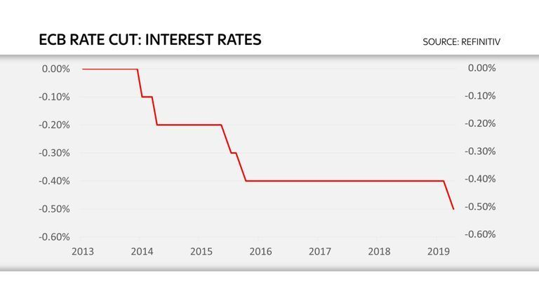Less Than Zero: The New Normal for Interest Rates?