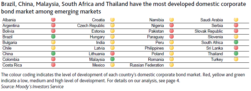 Corporate debt market in Thailand well positioned for further growth