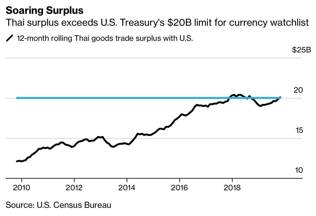 US Treasury mulls putting Thailand on its 'watchlist' as a currency manipulator