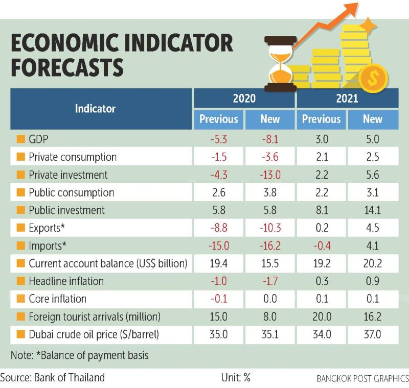 BoT forecasts record contraction