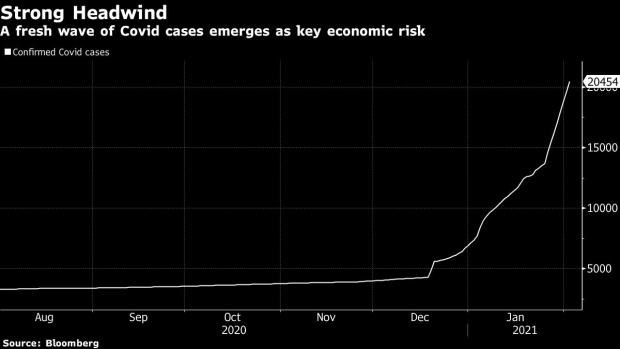 Thailand Rates Seen on Hold as Fiscal Takes Lead: Decision Guide